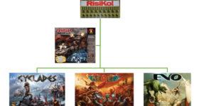 Consigli per neofiti – Parte 1 Supplemento – Una classificazione dei boardgame basata sulle meccaniche